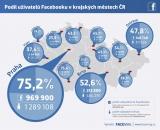 facemag-infografika-krajskamesta