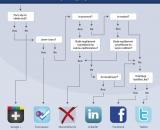 na-ktere-socialni-siti-publikovat-prispevek